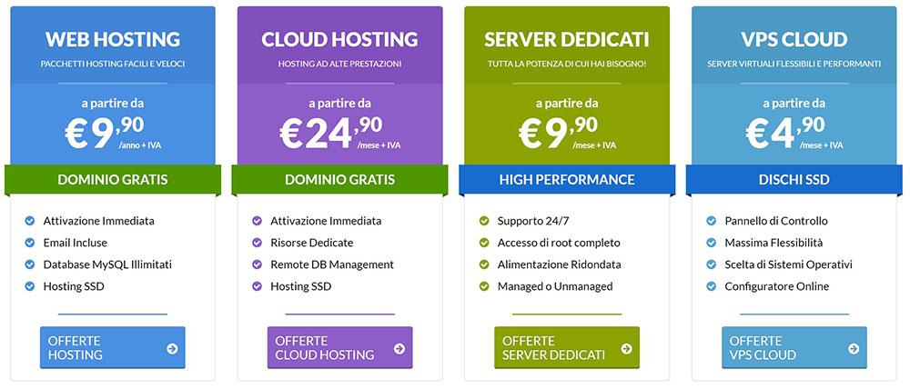 Tipi di hosting offerti da Keliweb