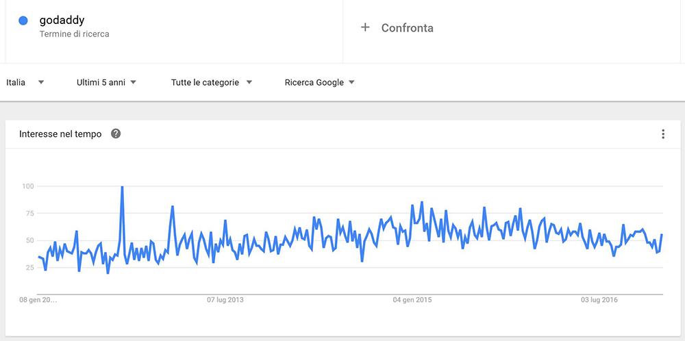 trend qualitativo godaddy hosting