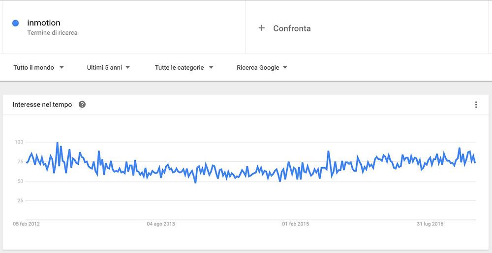 inmotion hosting trend