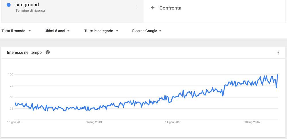 siteground italia trend
