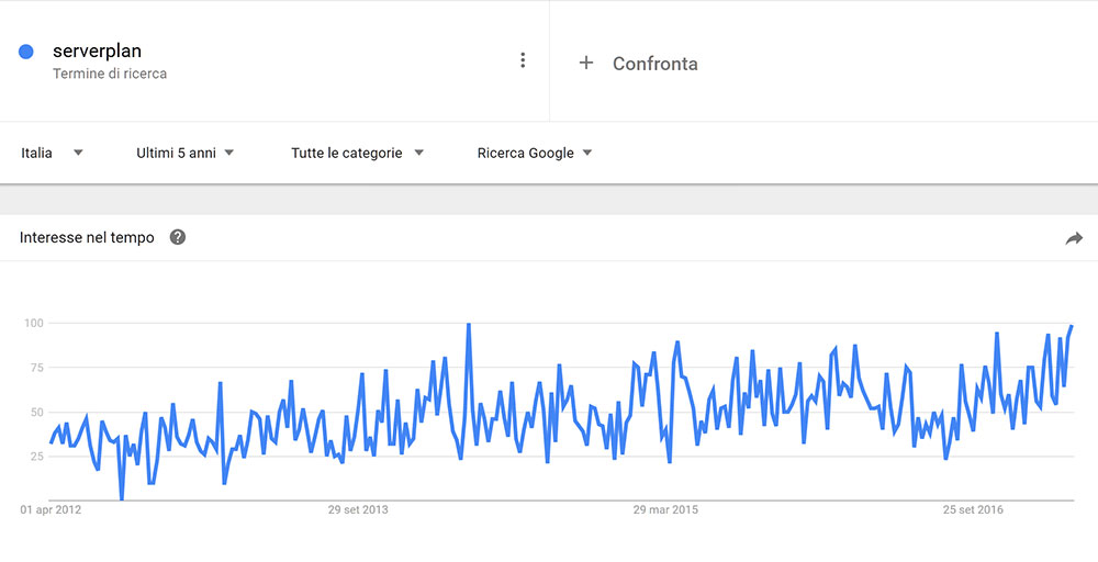 serverplan google trends